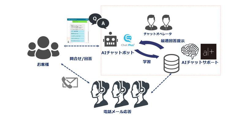 日本システムウェア様